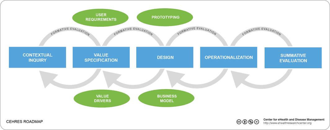 CeHRes-Roadmap ontwikkeld door de universiteit van Twente