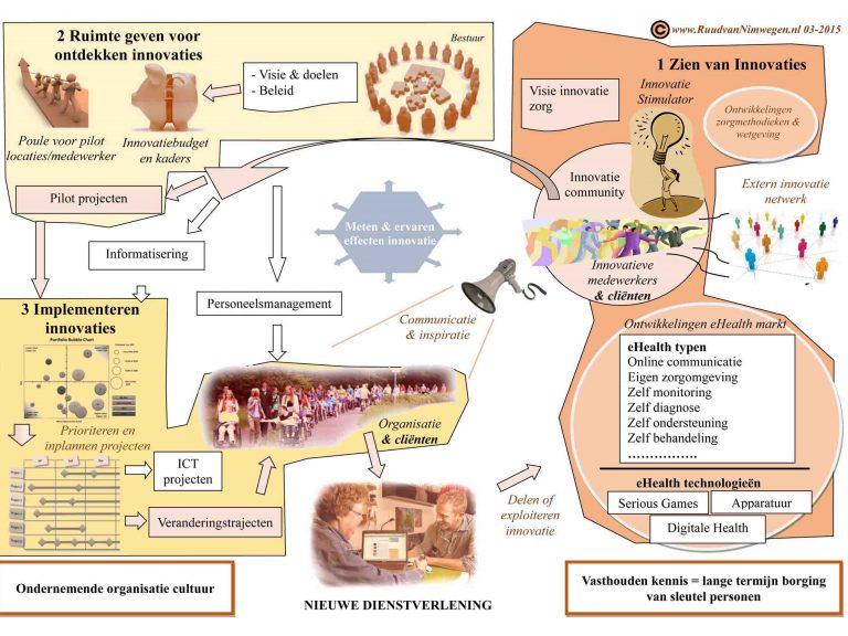 Model voor zorginnovatie beknopt