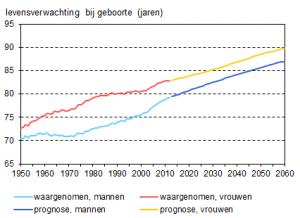 Levensverwachting 1950-2060 CBS Statline met de zorg van de toekomst