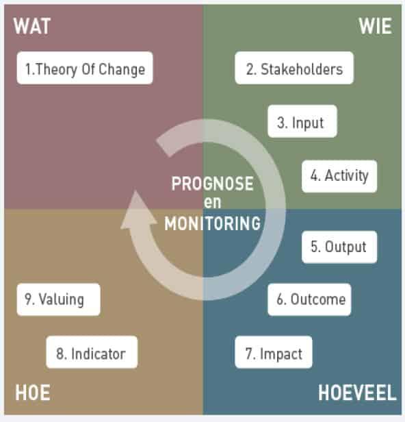 SROI (social return on investment) stappen om toegevoegde waarde blended hulpverlening te bepalen