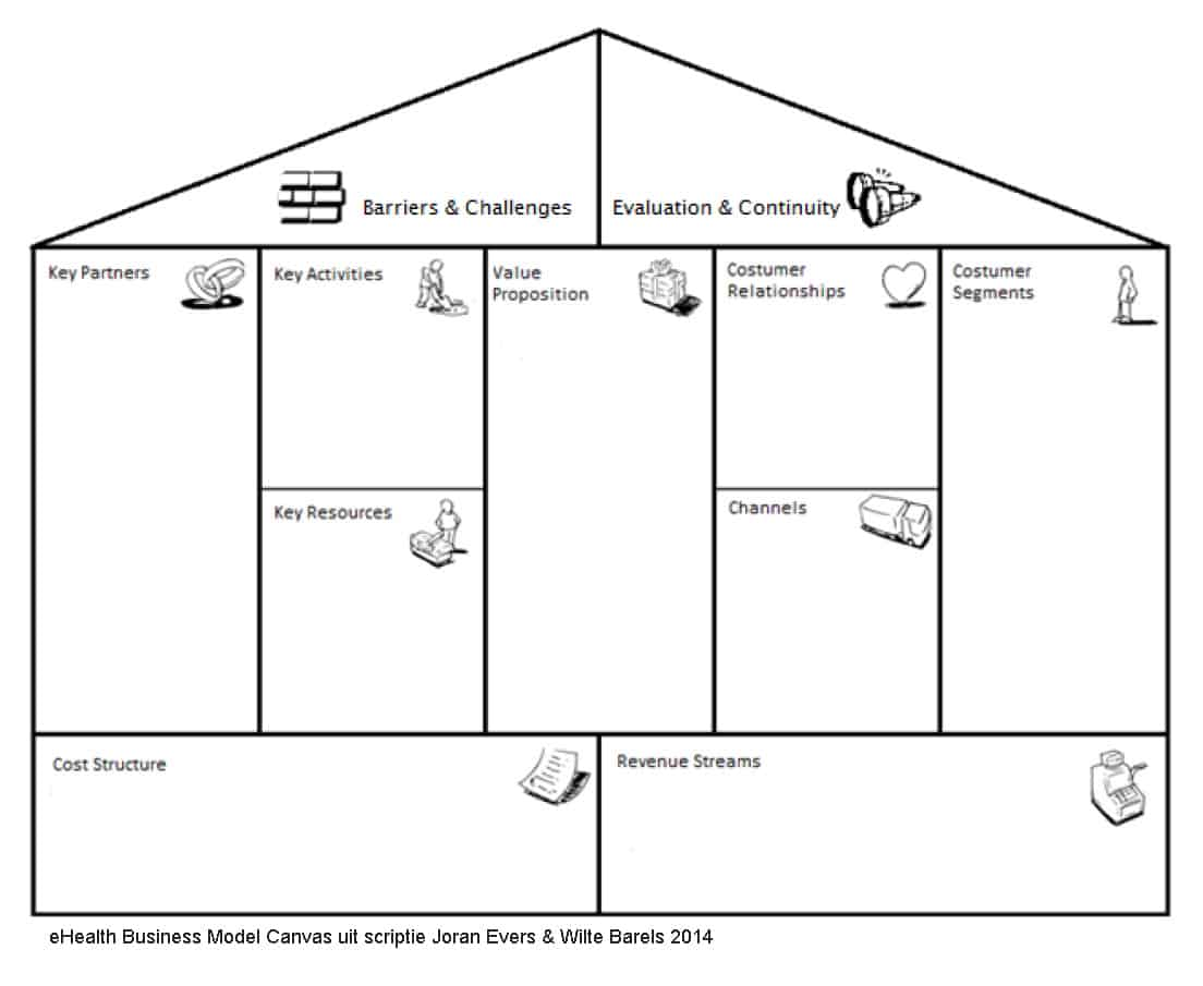 eHealth Business Model Canvas uit scriptie Joran Evers & Wilte Barels 2014