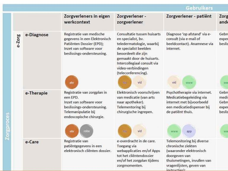 ehealth categorien - orde in chaos