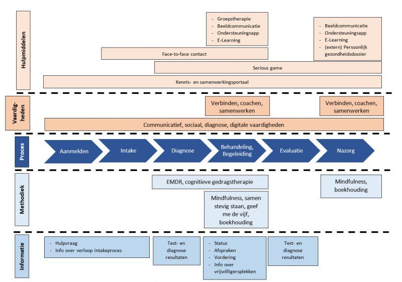 visualisatie voorbeeld blogreeks van visie naar blended hulpverlening met ehealth